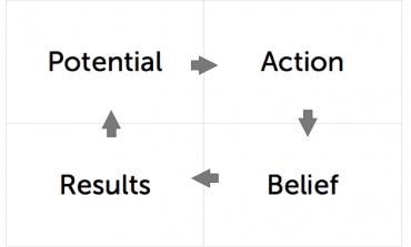 Potential Plus Belief  Plus Action Equals Results