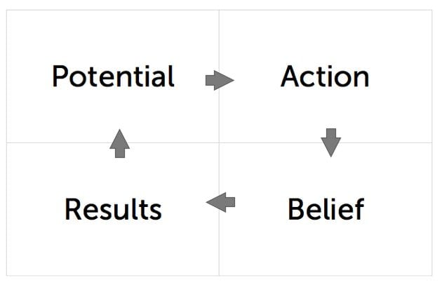 Potential Plus Belief  Plus Action Equals Results